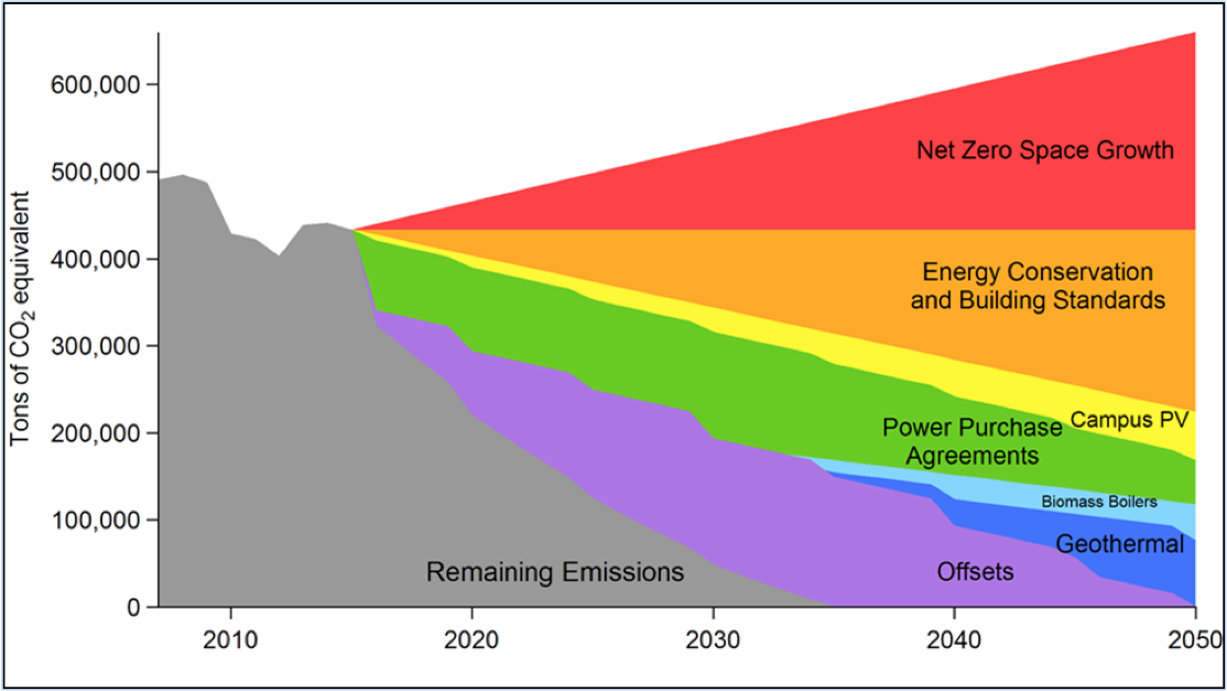 2015 iCAP Wedge Diagram showing only energy emissions projected, with potential clean energy scenario