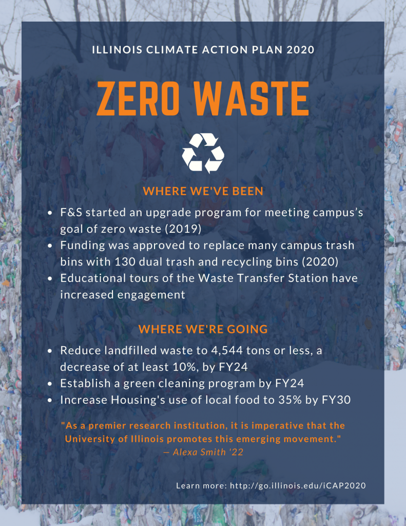 Poster displaying key points from the iCAP 2020 Zero Waste theme.