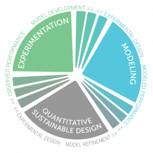 Sustainable Design Wheel featuring three key components marked in green (Experimentation), blue (Modeling), and grey (Quantitative Sustainable Design).
